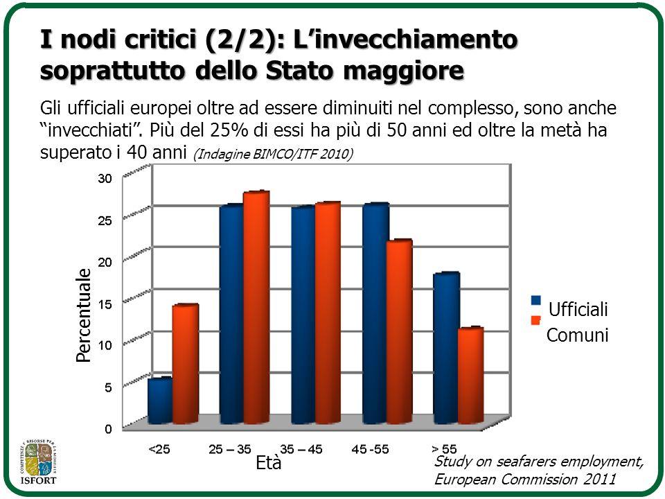 I nodi critici (2/2): L'invecchiamento soprattutto dello Stato maggiore Età Percentuale Ufficiali Comuni Study on seafarers employment, European Commi