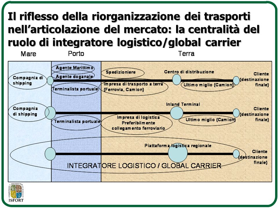 Prospettive di crescita dei marittimi al 2020 UfficialiComuni Study on Future Global Supply and Demand for Seafarers, Japan International Transport Institute, 2010
