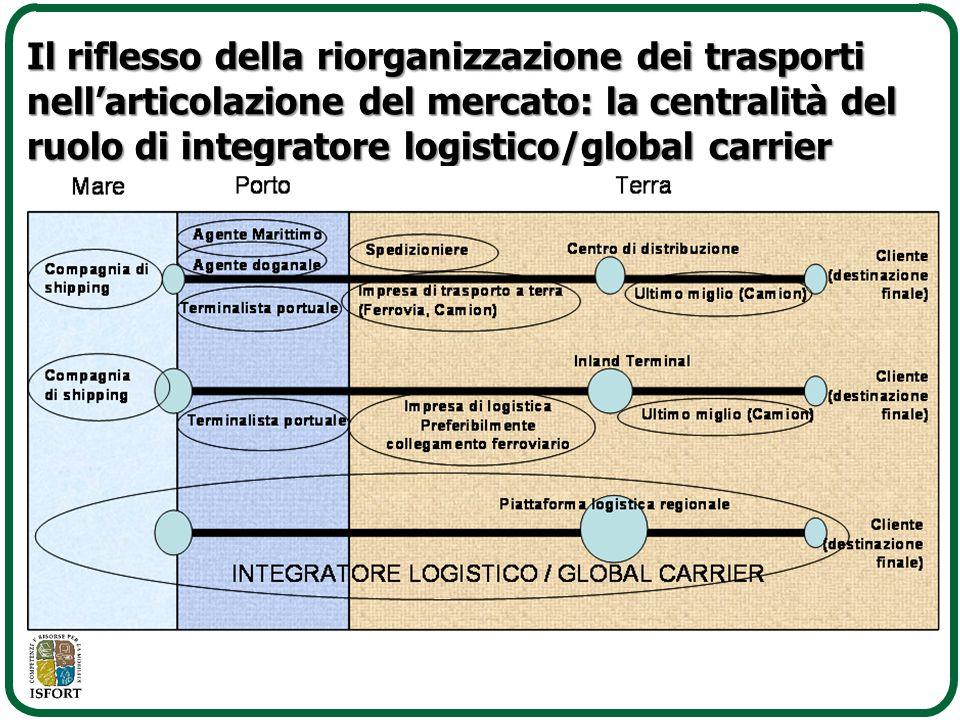 Il riflesso della riorganizzazione dei trasporti nell'articolazione del mercato: la centralità del ruolo di integratore logistico/global carrier
