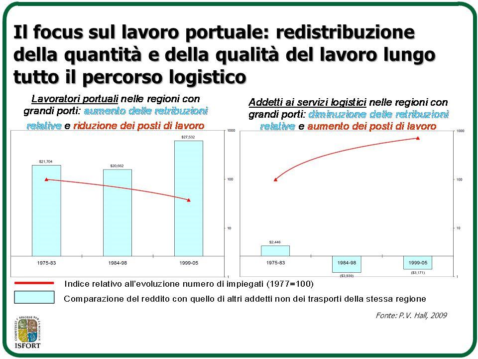 Fonte: P.V. Hall, 2009 Il focus sul lavoro portuale: redistribuzione della quantità e della qualità del lavoro lungo tutto il percorso logistico