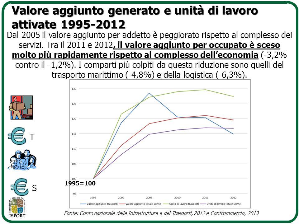 Dal 2005 il valore aggiunto per addetto è peggiorato rispetto al complesso dei servizi. Tra il 2011 e 2012, il valore aggiunto per occupato è sceso mo
