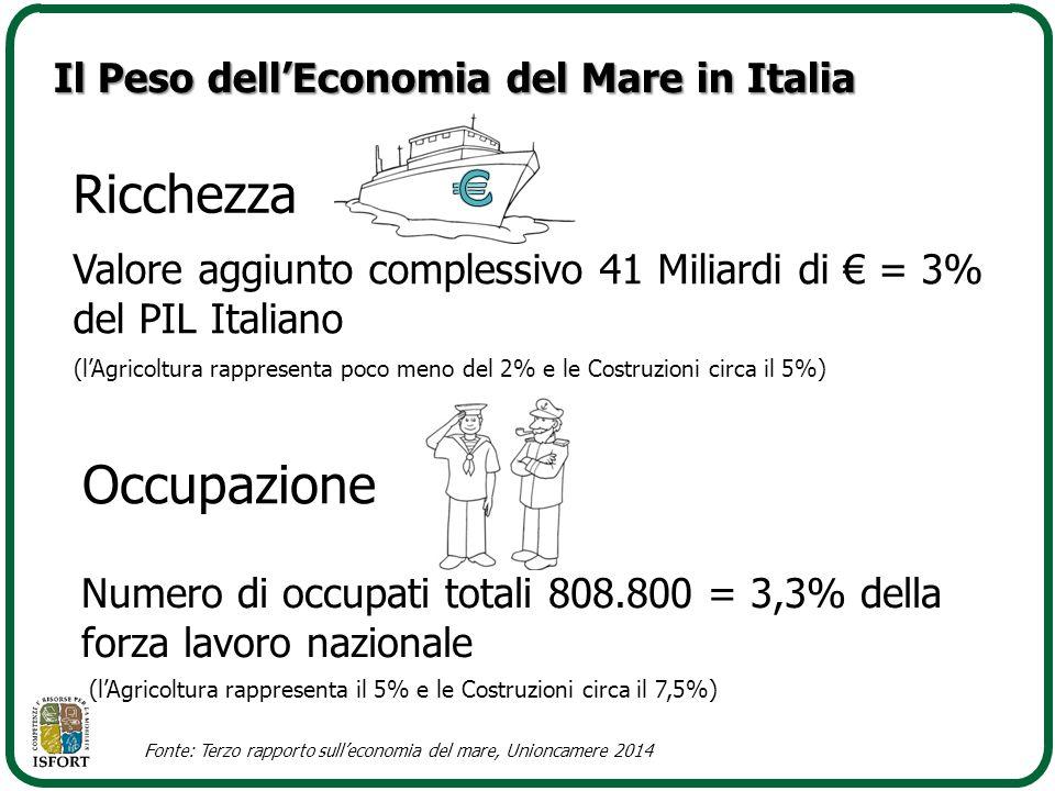 Il Peso dell'Economia del Mare in Italia Valore aggiunto complessivo 41 Miliardi di € = 3% del PIL Italiano Numero di occupati totali 808.800 = 3,3% d