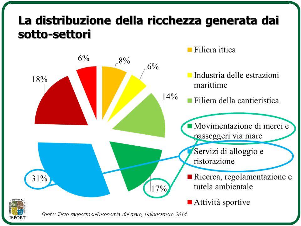 La distribuzione della ricchezza generata dai sotto-settori Fonte: Terzo rapporto sull'economia del mare, Unioncamere 2014