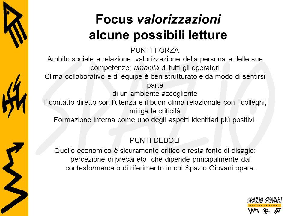Focus valorizzazioni alcune possibili letture PUNTI FORZA Ambito sociale e relazione: valorizzazione della persona e delle sue competenze; umanità di