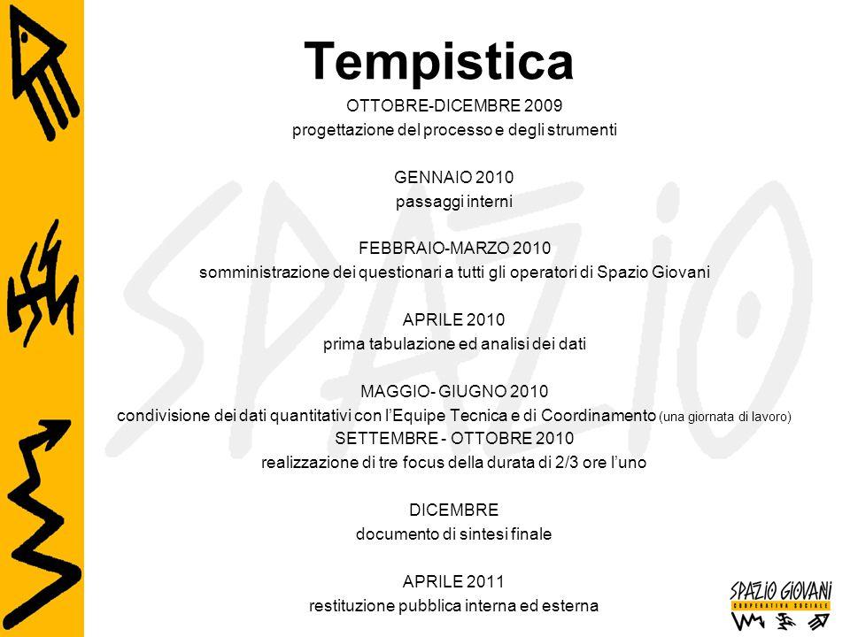Tempistica OTTOBRE-DICEMBRE 2009 progettazione del processo e degli strumenti GENNAIO 2010 passaggi interni FEBBRAIO-MARZO 2010 somministrazione dei q