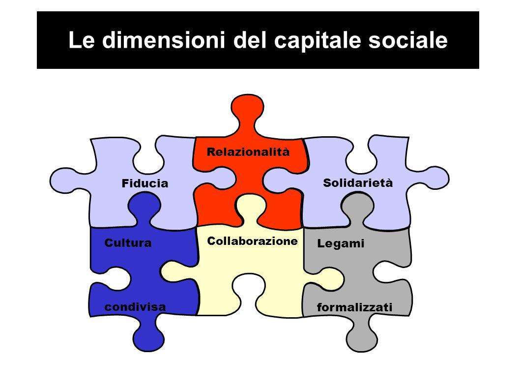 Le dimensioni del capitale sociale Relazionalità Collaborazione Cultura condivisa Fiducia Solidarietà Legami formalizzati