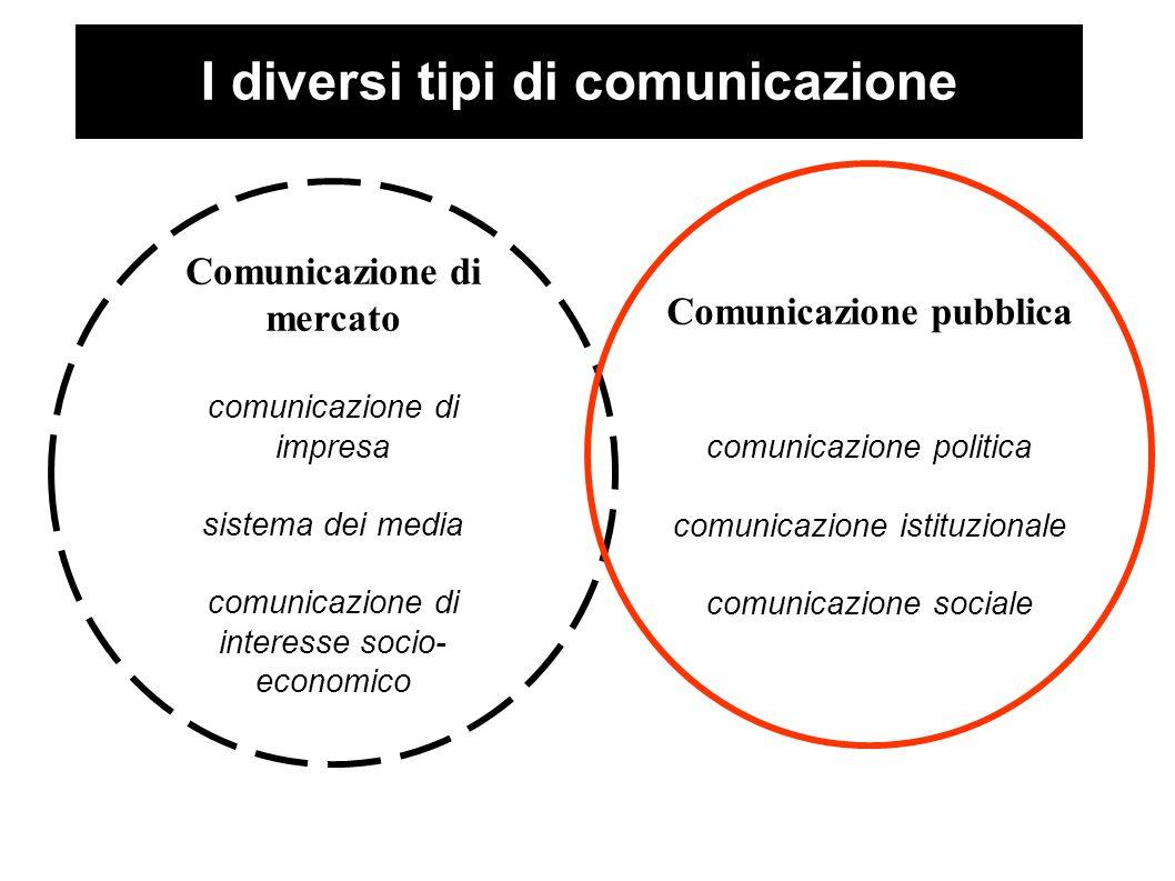 I diversi tipi di comunicazione Comunicazione di mercato comunicazione di impresa sistema dei media comunicazione di interesse socio- economico Comunicazione pubblica comunicazione politica comunicazione istituzionale comunicazione sociale