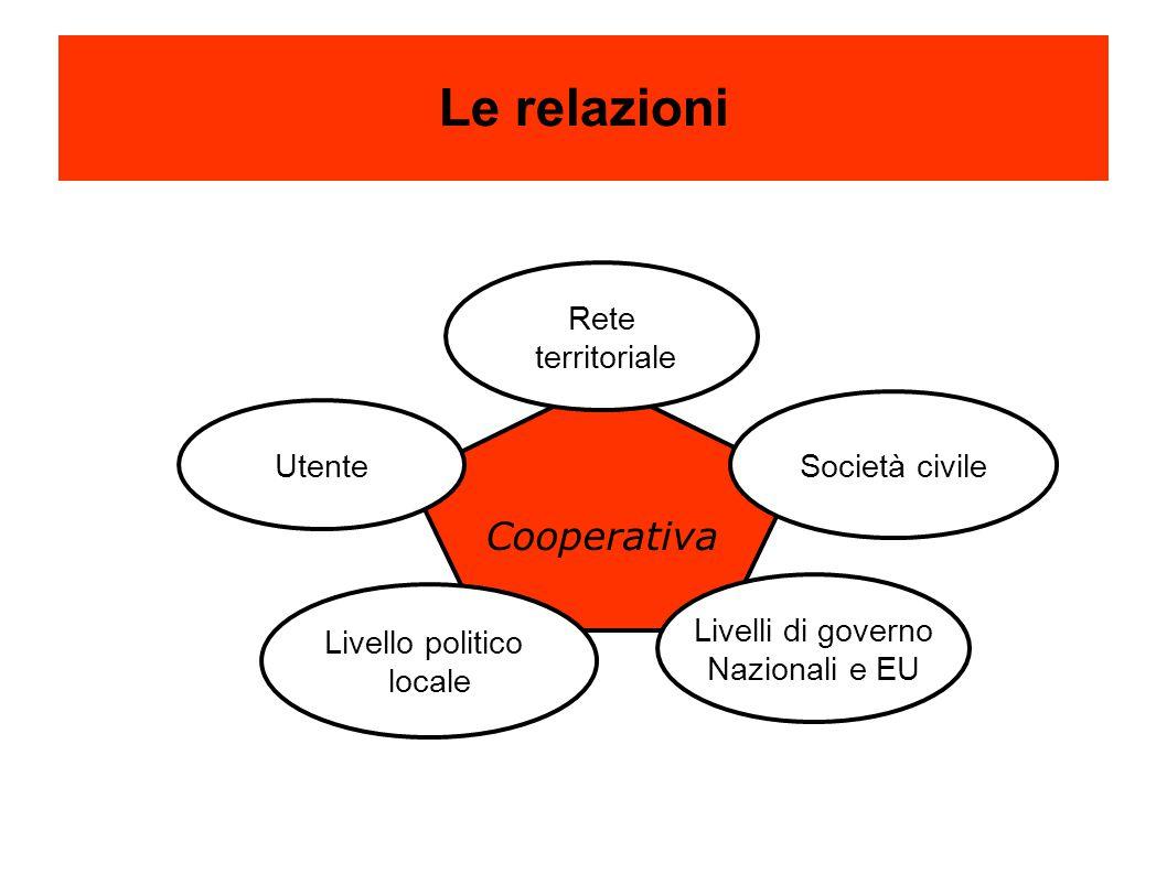 Cooperativa Le relazioni Livelli di governo Nazionali e EU Utente Società civile Livello politico locale Rete territoriale