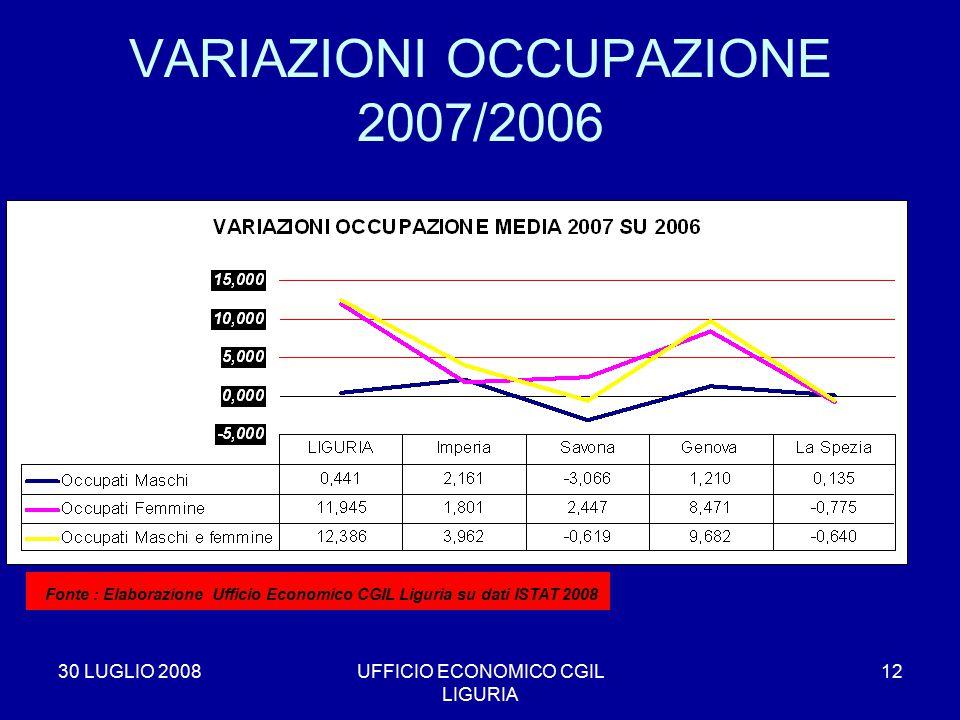 30 LUGLIO 2008UFFICIO ECONOMICO CGIL LIGURIA 12 VARIAZIONI OCCUPAZIONE 2007/2006 * Fonte : Elaborazione Ufficio Economico CGIL Liguria su dati ISTAT 2008