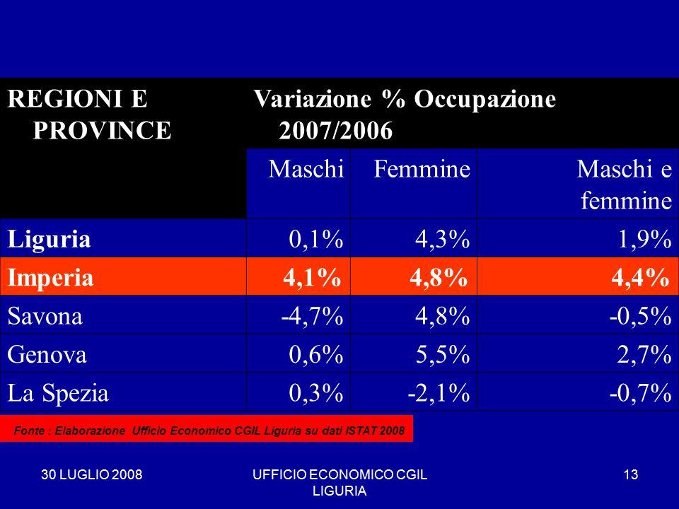30 LUGLIO 2008UFFICIO ECONOMICO CGIL LIGURIA 13 REGIONI E PROVINCE Variazione % Occupazione 2007/2006 MaschiFemmineMaschi e femmine Liguria0,1%4,3%1,9% Imperia4,1%4,8%4,4% Savona-4,7%4,8%-0,5% Genova0,6%5,5%2,7% La Spezia0,3%-2,1%-0,7% * Fonte : Elaborazione Ufficio Economico CGIL Liguria su dati ISTAT 2008