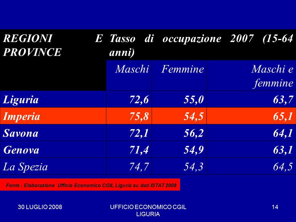 30 LUGLIO 2008UFFICIO ECONOMICO CGIL LIGURIA 14 REGIONI E PROVINCE Tasso di occupazione 2007 (15-64 anni) MaschiFemmineMaschi e femmine Liguria72,655,063,7 Imperia75,854,565,1 Savona72,156,264,1 Genova71,454,963,1 La Spezia74,754,364,5 * Fonte : Elaborazione Ufficio Economico CGIL Liguria su dati ISTAT 2008