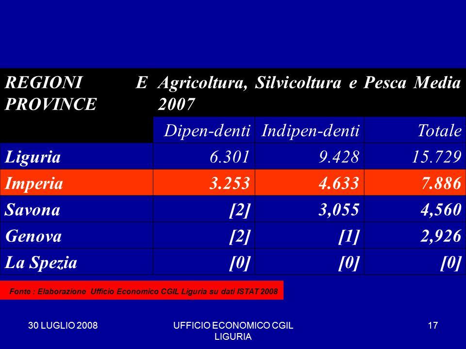30 LUGLIO 2008UFFICIO ECONOMICO CGIL LIGURIA 17 REGIONI E PROVINCE Agricoltura, Silvicoltura e Pesca Media 2007 Dipen-dentiIndipen-dentiTotale Liguria6.3019.42815.729 Imperia3.2534.6337.886 Savona[2]3,0554,560 Genova[2][1]2,926 La Spezia[0] * Fonte : Elaborazione Ufficio Economico CGIL Liguria su dati ISTAT 2008