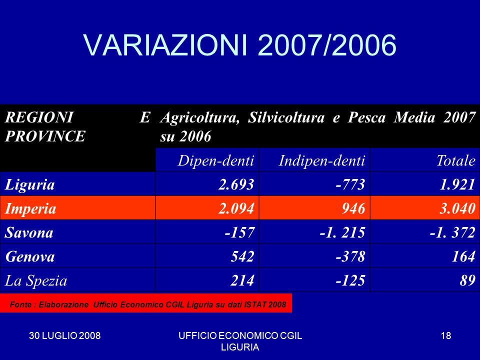 30 LUGLIO 2008UFFICIO ECONOMICO CGIL LIGURIA 18 VARIAZIONI 2007/2006 REGIONI E PROVINCE Agricoltura, Silvicoltura e Pesca Media 2007 su 2006 Dipen-dentiIndipen-dentiTotale Liguria2.693-7731.921 Imperia2.0949463.040 Savona-157-1.