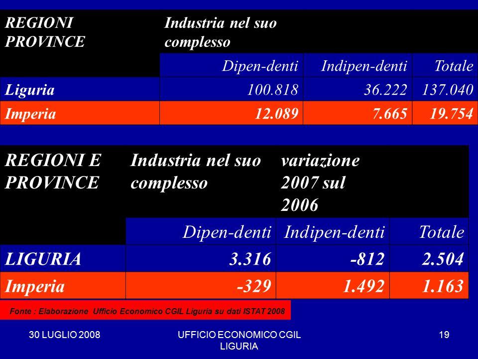 30 LUGLIO 2008UFFICIO ECONOMICO CGIL LIGURIA 19 REGIONI PROVINCE Industria nel suo complesso Dipen-dentiIndipen-dentiTotale Liguria100.81836.222137.040 Imperia12.0897.66519.754 * Fonte : Elaborazione Ufficio Economico CGIL Liguria su dati ISTAT 2008 REGIONI E PROVINCE Industria nel suo complesso variazione 2007 sul 2006 Dipen-dentiIndipen-dentiTotale LIGURIA3.316-8122.504 Imperia-3291.4921.163