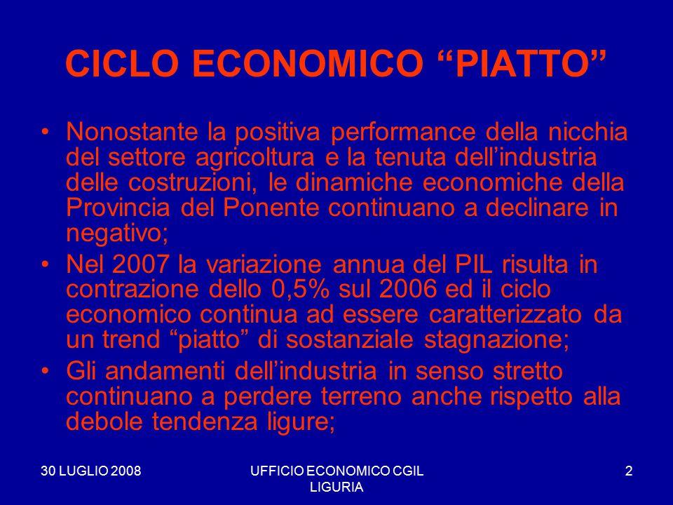 """30 LUGLIO 2008UFFICIO ECONOMICO CGIL LIGURIA 2 CICLO ECONOMICO """"PIATTO"""" Nonostante la positiva performance della nicchia del settore agricoltura e la"""