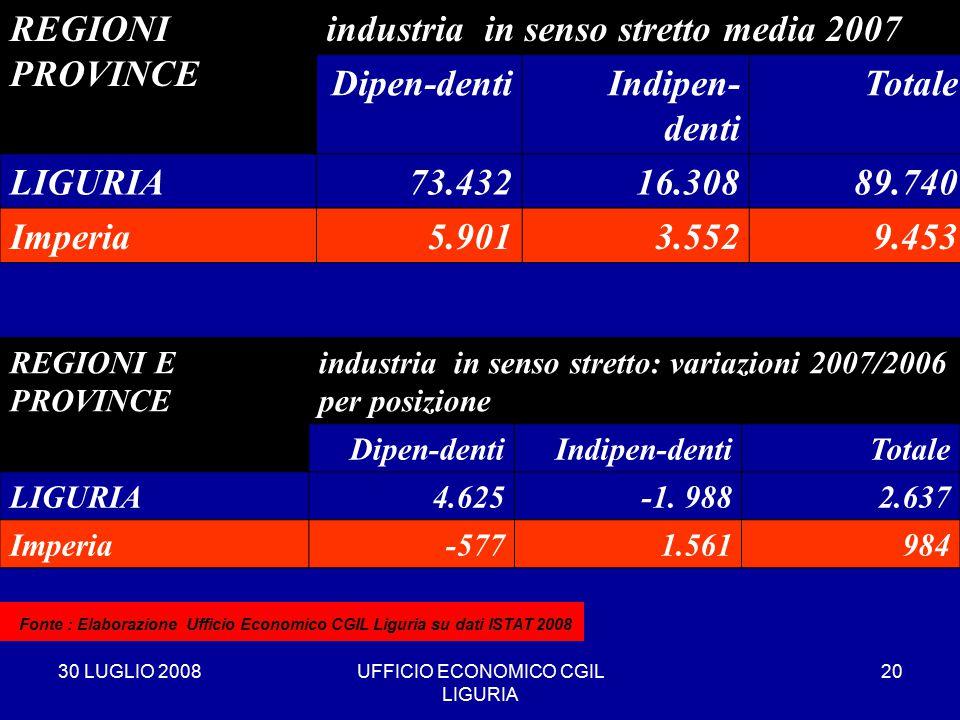 30 LUGLIO 2008UFFICIO ECONOMICO CGIL LIGURIA 20 REGIONI PROVINCE industria in senso stretto media 2007 Dipen-dentiIndipen- denti Totale LIGURIA73.43216.30889.740 Imperia5.9013.5529.453 * Fonte : Elaborazione Ufficio Economico CGIL Liguria su dati ISTAT 2008 REGIONI E PROVINCE industria in senso stretto: variazioni 2007/2006 per posizione Dipen-dentiIndipen-dentiTotale LIGURIA4.625-1.