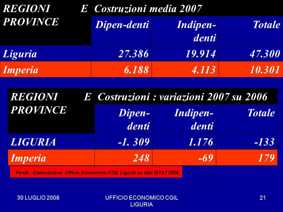 30 LUGLIO 2008UFFICIO ECONOMICO CGIL LIGURIA 21 REGIONI E PROVINCE Costruzioni media 2007 Dipen-dentiIndipen- denti Totale Liguria27.38619.91447.300 Imperia6.1884.11310.301 * Fonte : Elaborazione Ufficio Economico CGIL Liguria su dati ISTAT 2008 REGIONI E PROVINCE Costruzioni : variazioni 2007 su 2006 Dipen- denti Indipen- denti Totale LIGURIA-1.