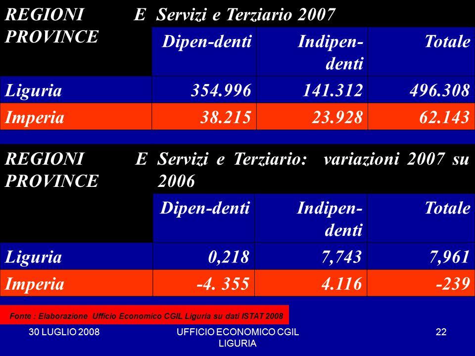 30 LUGLIO 2008UFFICIO ECONOMICO CGIL LIGURIA 22 REGIONI E PROVINCE Servizi e Terziario 2007 Dipen-dentiIndipen- denti Totale Liguria354.996141.312496.308 Imperia38.21523.92862.143 * Fonte : Elaborazione Ufficio Economico CGIL Liguria su dati ISTAT 2008 REGIONI E PROVINCE Servizi e Terziario: variazioni 2007 su 2006 Dipen-dentiIndipen- denti Totale Liguria0,2187,7437,961 Imperia-4.