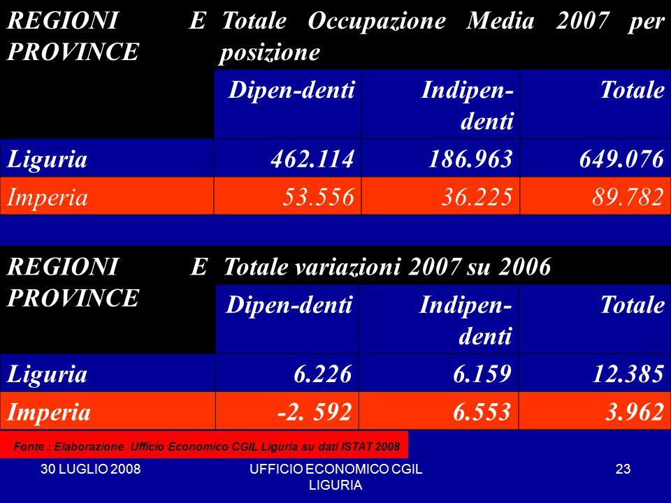 30 LUGLIO 2008UFFICIO ECONOMICO CGIL LIGURIA 23 REGIONI E PROVINCE Totale Occupazione Media 2007 per posizione Dipen-dentiIndipen- denti Totale Liguria462.114186.963649.076 Imperia53.55636.22589.782 * Fonte : Elaborazione Ufficio Economico CGIL Liguria su dati ISTAT 2008 REGIONI E PROVINCE Totale variazioni 2007 su 2006 Dipen-dentiIndipen- denti Totale Liguria6.2266.15912.385 Imperia-2.
