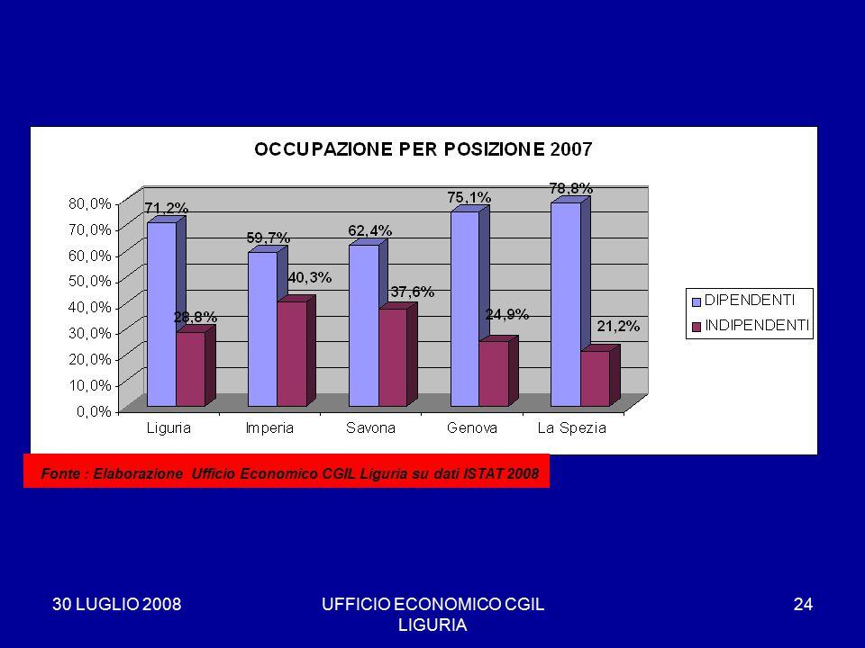 30 LUGLIO 2008UFFICIO ECONOMICO CGIL LIGURIA 24 * Fonte : Elaborazione Ufficio Economico CGIL Liguria su dati ISTAT 2008