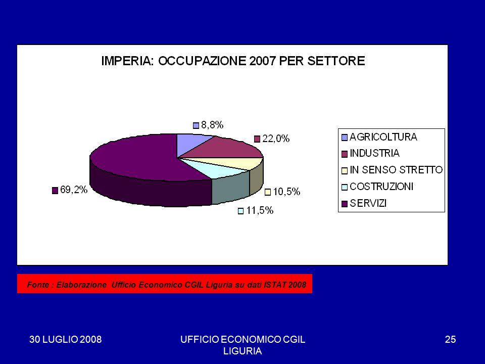 30 LUGLIO 2008UFFICIO ECONOMICO CGIL LIGURIA 25 * Fonte : Elaborazione Ufficio Economico CGIL Liguria su dati ISTAT 2008