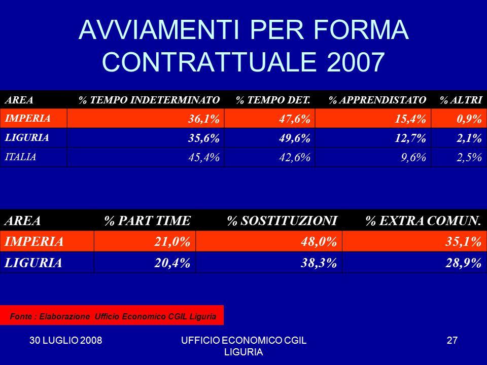 30 LUGLIO 2008UFFICIO ECONOMICO CGIL LIGURIA 27 AREA% TEMPO INDETERMINATO% TEMPO DET.% APPRENDISTATO% ALTRI IMPERIA 36,1%47,6%15,4%0,9% LIGURIA 35,6%49,6%12,7%2,1% ITALIA 45,4%42,6%9,6%2,5% AVVIAMENTI PER FORMA CONTRATTUALE 2007 * Fonte : Elaborazione Ufficio Economico CGIL Liguria AREA% PART TIME% SOSTITUZIONI% EXTRA COMUN.