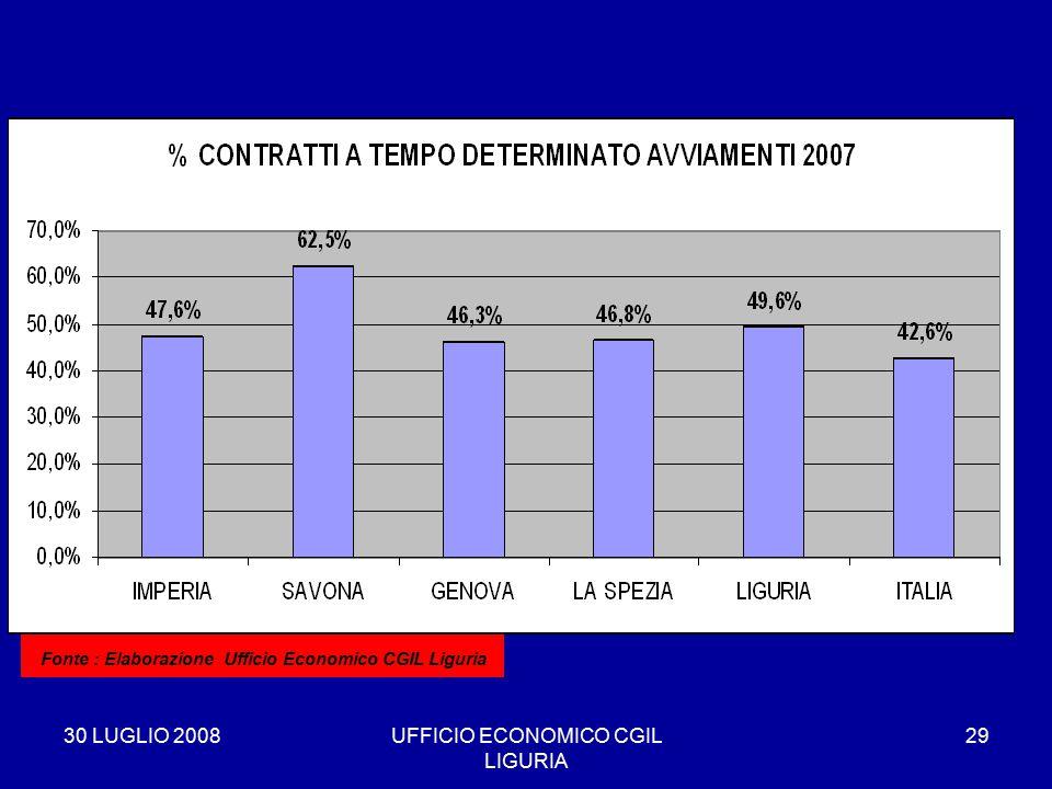 30 LUGLIO 2008UFFICIO ECONOMICO CGIL LIGURIA 29 * Fonte : Elaborazione Ufficio Economico CGIL Liguria