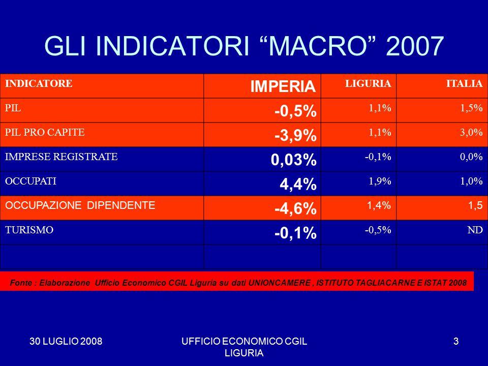 30 LUGLIO 2008UFFICIO ECONOMICO CGIL LIGURIA 3 GLI INDICATORI MACRO 2007 INDICATORE IMPERIA LIGURIAITALIA PIL -0,5% 1,1%1,5% PIL PRO CAPITE -3,9% 1,1%3,0% IMPRESE REGISTRATE 0,03% -0,1%0,0% OCCUPATI 4,4% 1,9%1,0% OCCUPAZIONE DIPENDENTE -4,6% 1,4%1,5 TURISMO -0,1% -0,5%ND * Fonte : Elaborazione Ufficio Economico CGIL Liguria su dati UNIONCAMERE, ISTITUTO TAGLIACARNE E ISTAT 2008