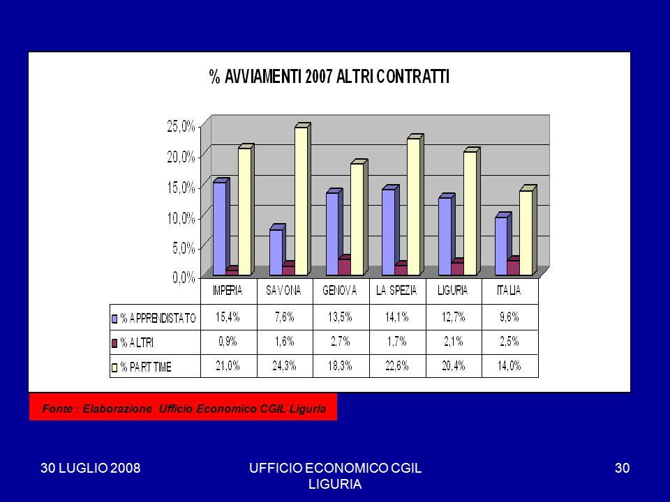 30 LUGLIO 2008UFFICIO ECONOMICO CGIL LIGURIA 30 * Fonte : Elaborazione Ufficio Economico CGIL Liguria