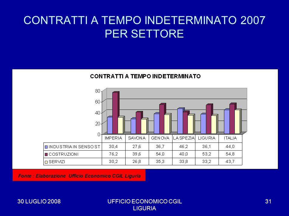 30 LUGLIO 2008UFFICIO ECONOMICO CGIL LIGURIA 31 CONTRATTI A TEMPO INDETERMINATO 2007 PER SETTORE * Fonte : Elaborazione Ufficio Economico CGIL Liguria