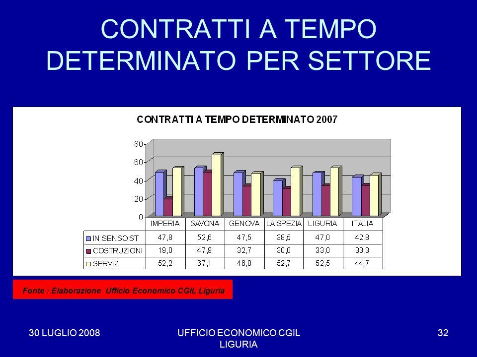 30 LUGLIO 2008UFFICIO ECONOMICO CGIL LIGURIA 32 CONTRATTI A TEMPO DETERMINATO PER SETTORE * Fonte : Elaborazione Ufficio Economico CGIL Liguria
