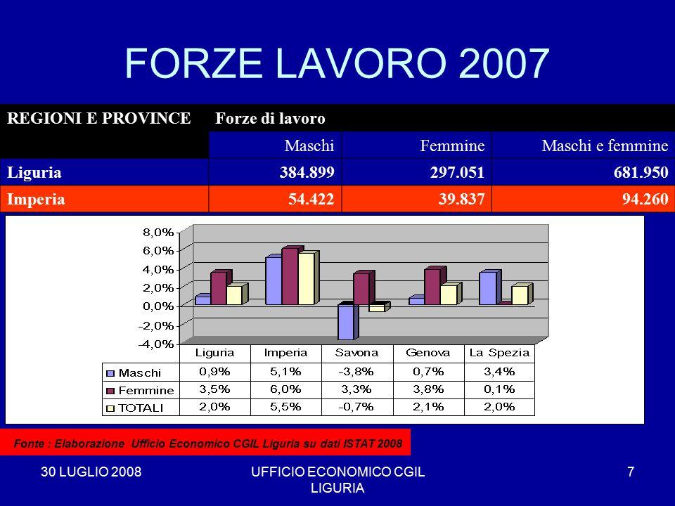 30 LUGLIO 2008UFFICIO ECONOMICO CGIL LIGURIA 7 FORZE LAVORO 2007 REGIONI E PROVINCEForze di lavoro MaschiFemmineMaschi e femmine Liguria384.899297.051681.950 Imperia54.42239.83794.260 * Fonte : Elaborazione Ufficio Economico CGIL Liguria su dati ISTAT 2008