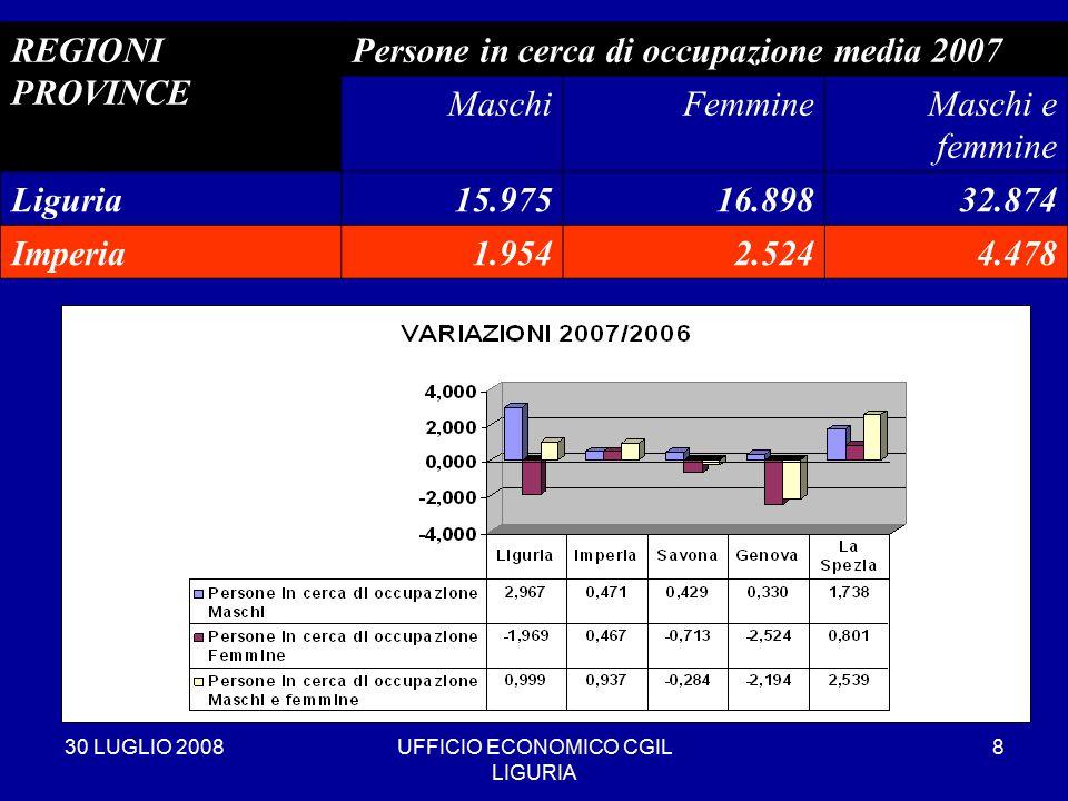 30 LUGLIO 2008UFFICIO ECONOMICO CGIL LIGURIA 8 REGIONI PROVINCE Persone in cerca di occupazione media 2007 MaschiFemmineMaschi e femmine Liguria15.97516.89832.874 Imperia1.9542.5244.478