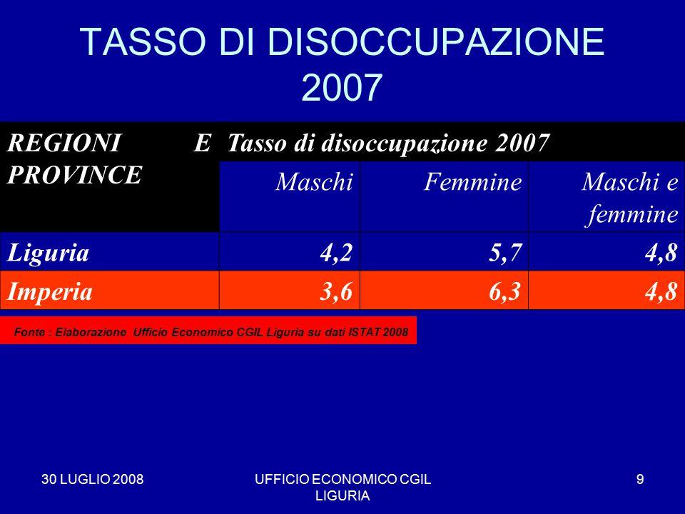 30 LUGLIO 2008UFFICIO ECONOMICO CGIL LIGURIA 9 TASSO DI DISOCCUPAZIONE 2007 REGIONI E PROVINCE Tasso di disoccupazione 2007 MaschiFemmineMaschi e femmine Liguria4,25,74,8 Imperia3,66,34,8 * Fonte : Elaborazione Ufficio Economico CGIL Liguria su dati ISTAT 2008