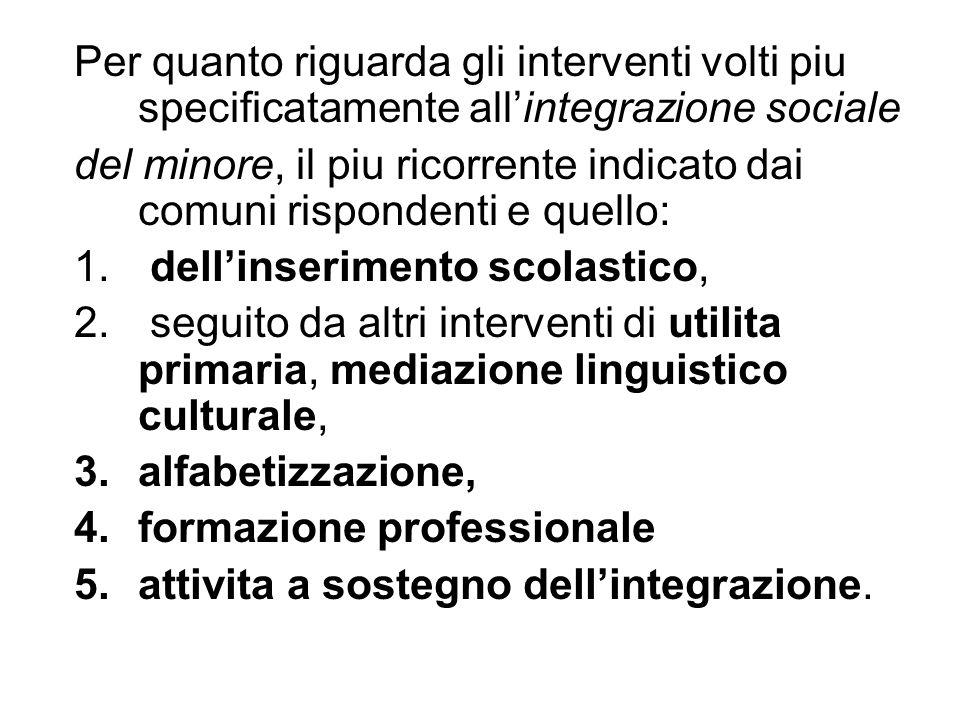 Per quanto riguarda gli interventi volti piu specificatamente all'integrazione sociale del minore, il piu ricorrente indicato dai comuni rispondenti e quello: 1.