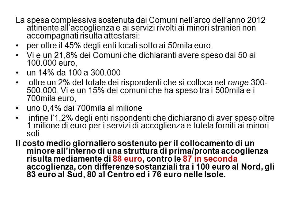 La spesa complessiva sostenuta dai Comuni nell'arco dell'anno 2012 attinente all'accoglienza e ai servizi rivolti ai minori stranieri non accompagnati risulta attestarsi: per oltre il 45% degli enti locali sotto ai 50mila euro.