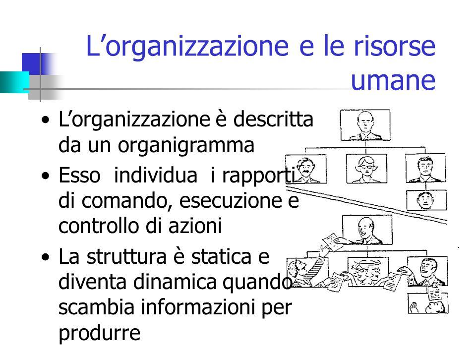 L'organizzazione e le risorse umane L'organizzazione è descritta da un organigramma Esso individua i rapporti di comando, esecuzione e controllo di azioni La struttura è statica e diventa dinamica quando scambia informazioni per produrre