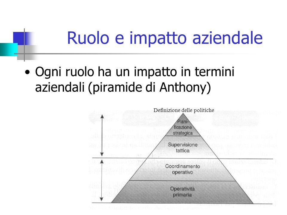 Ruolo e impatto aziendale Ogni ruolo ha un impatto in termini aziendali (piramide di Anthony) Definizione delle politiche