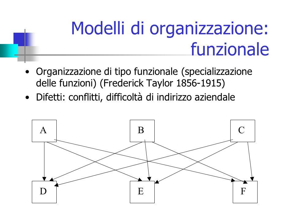 Modelli di organizzazione: funzionale Organizzazione di tipo funzionale (specializzazione delle funzioni) (Frederick Taylor 1856-1915) Difetti: conflitti, difficoltà di indirizzo aziendale ABC DEF