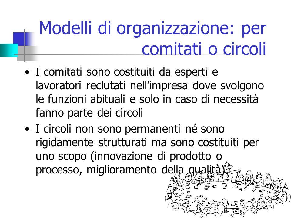 Modelli di organizzazione: per comitati o circoli I comitati sono costituiti da esperti e lavoratori reclutati nell'impresa dove svolgono le funzioni abituali e solo in caso di necessità fanno parte dei circoli I circoli non sono permanenti né sono rigidamente strutturati ma sono costituiti per uno scopo (innovazione di prodotto o processo, miglioramento della qualità)
