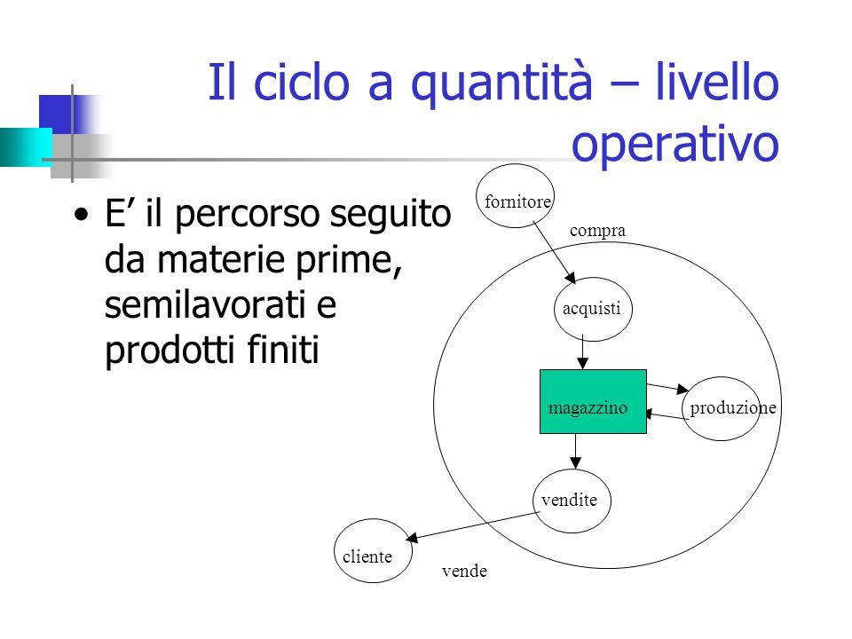 Il ciclo a quantità – livello operativo E' il percorso seguito da materie prime, semilavorati e prodotti finiti acquisti fornitore vendite cliente produzionemagazzino compra vende