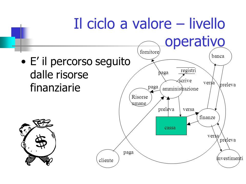 Il ciclo a valore – livello operativo E' il percorso seguito dalle risorse finanziarie amministrazione fornitore Risorse umane cliente finanze cassa paga preleva versa banca investimenti paga preleva versa preleva versa registri scrive