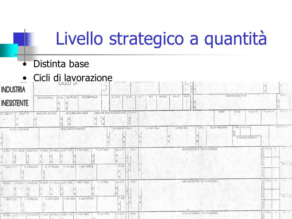 Livello strategico a quantità Distinta base Cicli di lavorazione