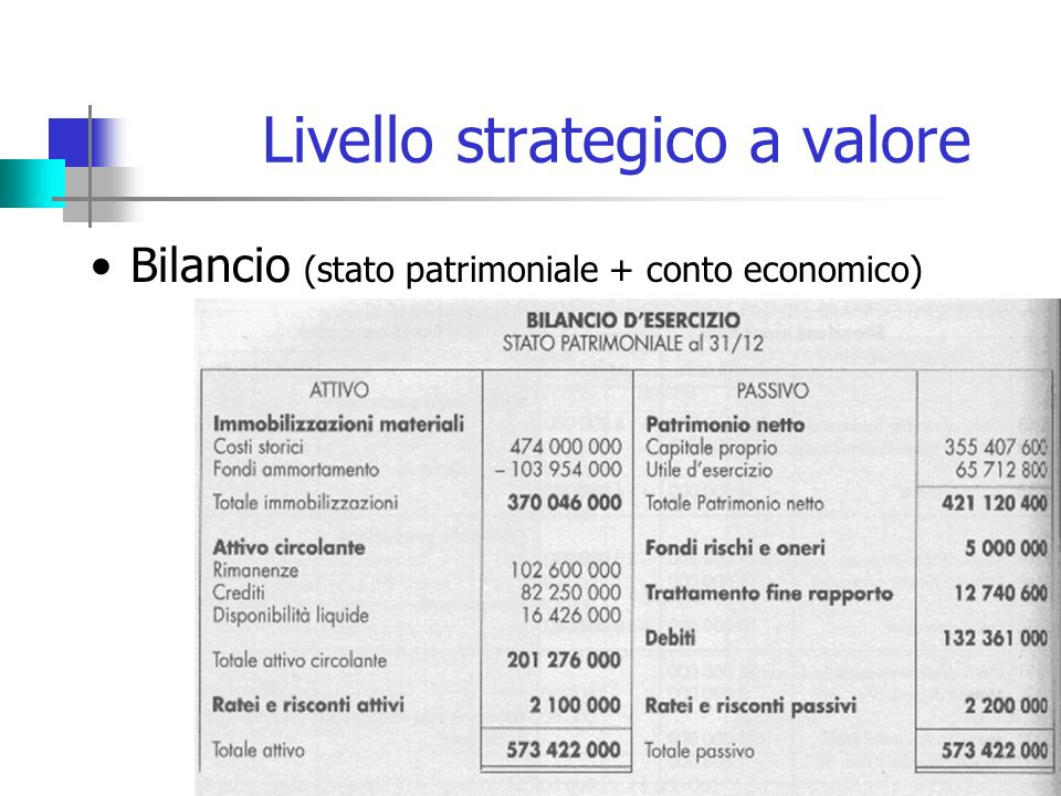 Livello strategico a valore Bilancio (stato patrimoniale + conto economico)