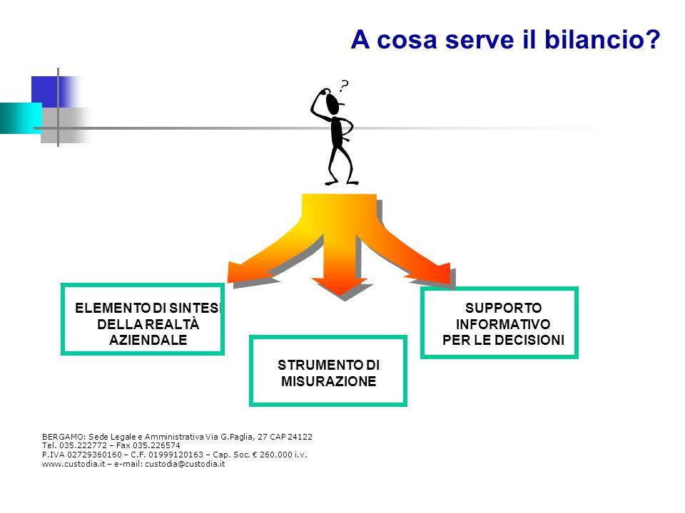 ELEMENTO DI SINTESI DELLA REALTÀ AZIENDALE STRUMENTO DI MISURAZIONE SUPPORTO INFORMATIVO PER LE DECISIONI A cosa serve il bilancio.