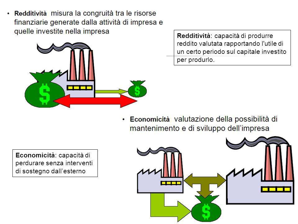 Economicità: capacità di perdurare senza interventi di sostegno dall'esterno Redditività: capacità di produrre reddito valutata rapportando l utile di un certo periodo sul capitale investito per produrlo.