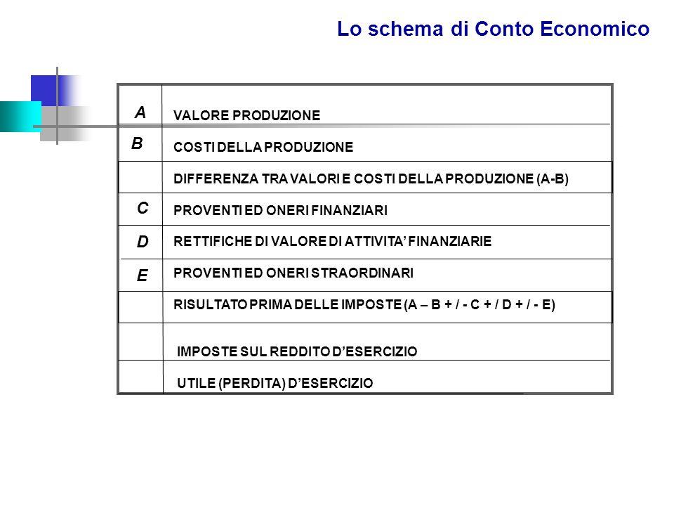 VALORE PRODUZIONE COSTI DELLA PRODUZIONE DIFFERENZA TRA VALORI E COSTI DELLA PRODUZIONE (A-B) PROVENTI ED ONERI FINANZIARI RETTIFICHE DI VALORE DI ATTIVITA' FINANZIARIE PROVENTI ED ONERI STRAORDINARI RISULTATO PRIMA DELLE IMPOSTE (A – B + / - C + / D + / - E) IMPOSTE SUL REDDITO D'ESERCIZIO UTILE (PERDITA) D'ESERCIZIO A B C D E Lo schema di Conto Economico
