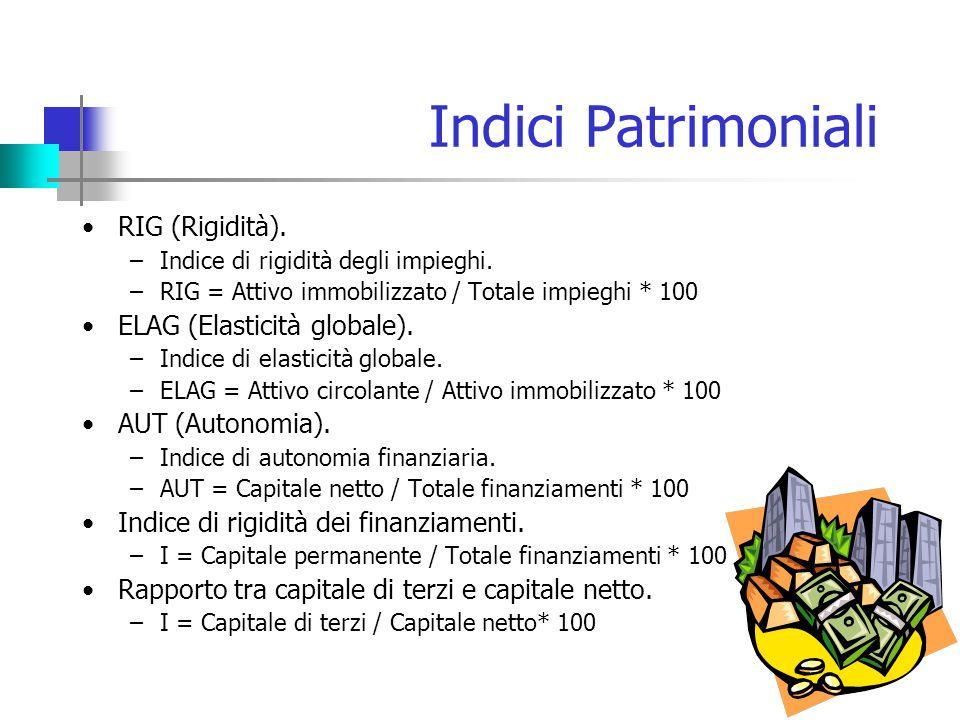 Indici Patrimoniali RIG (Rigidità).–Indice di rigidità degli impieghi.