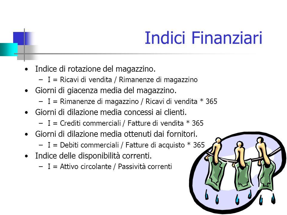 Indici Finanziari Indice di rotazione del magazzino.