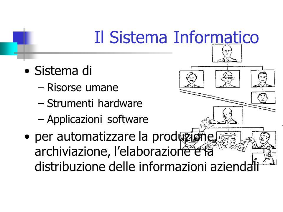 Il Sistema Informatico Sistema di –Risorse umane –Strumenti hardware –Applicazioni software per automatizzare la produzione, archiviazione, l'elaborazione e la distribuzione delle informazioni aziendali